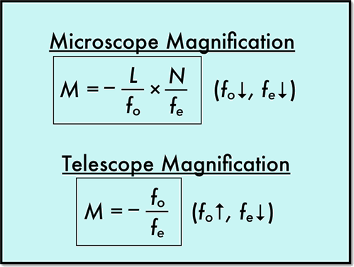 Microscope and telescope magnifications