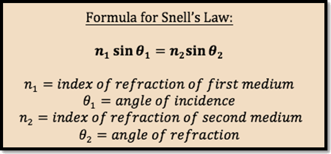 Formula for Snell's law