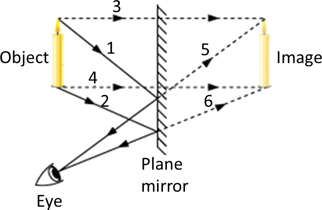 Result for Plane mirror