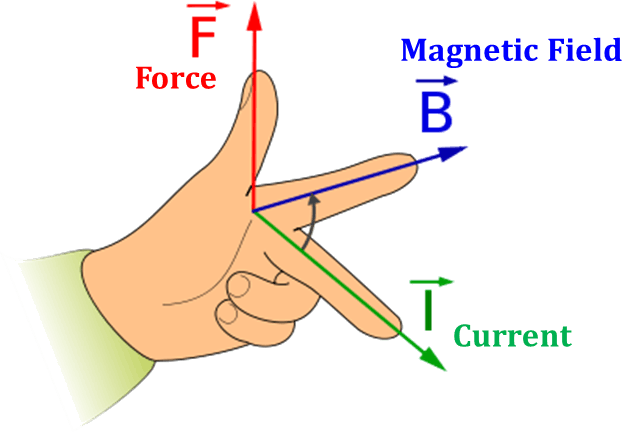Diagram shows Fleming's left-hand rule