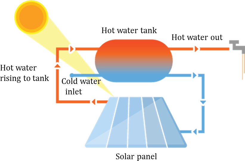 This image shows solar water heater