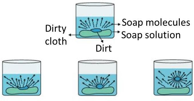 Result for Cleansing action of soaps
