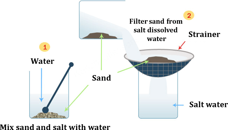 Picture shows separate sand and salt with water