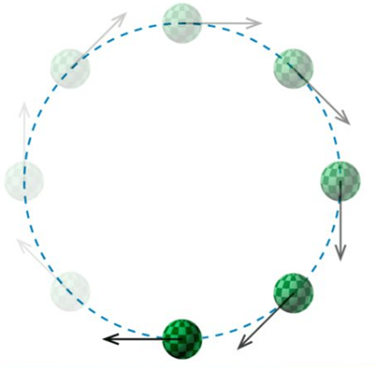 exercise 7 circular motion Chapter 7 circular motion exercise 7a 1 what is the angular speed of the tip of the  circular path) the distance of the earth from the sun is approximately 150 .