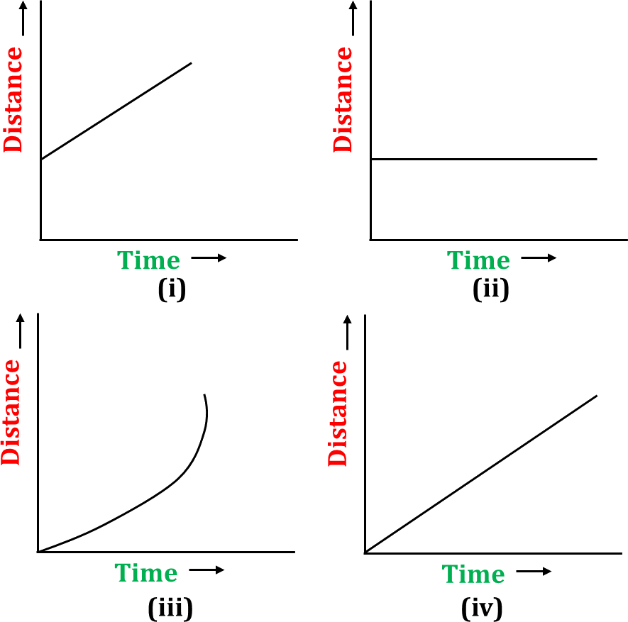 This diagram shows four different time-distance graphs