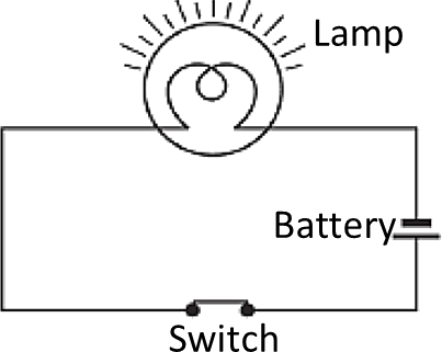 Draw A Electric Circuit Diagram Consisting Of Battery Of 3 Cells A Bulb And Switch
