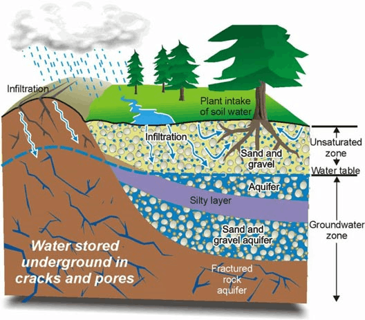 As showing in images is a groundwater is recharged
