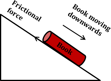 This diagram shows friction force