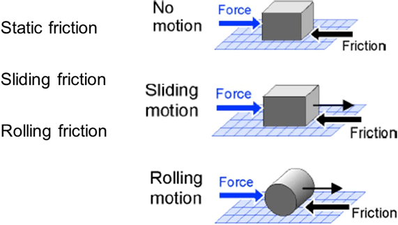 This image shows three types of friction
