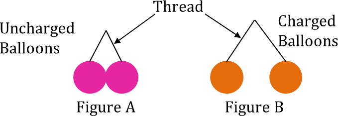 This image shows thread with uncharged ballons and charged b …