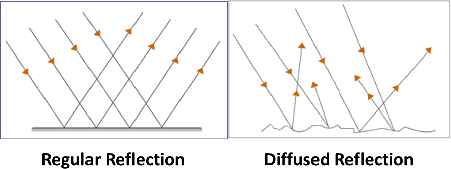 Result for Differentiate between regular and diffused reflec …