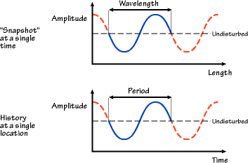 Q 1 Image Showing Wavelength And Amplitude.