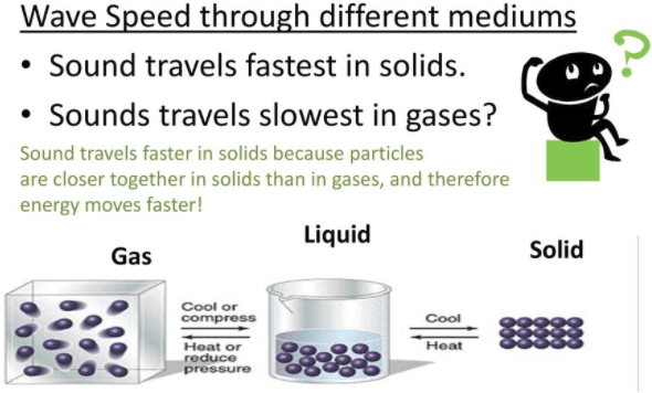 Q 1 Image Showing Sound Travels.