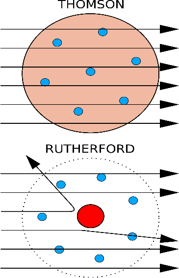 Image of Thomson's and Rutherford's Atom model for Structure …