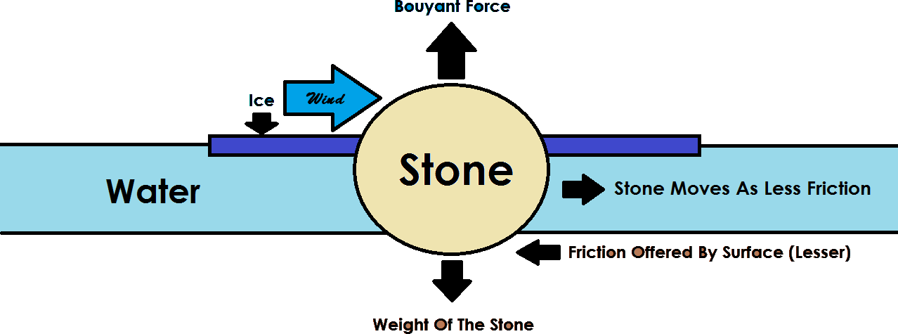 Q 6 Image Showing Stone.