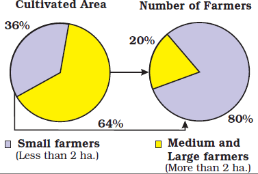 Chart shows Cultivation Area and Number of Farmers