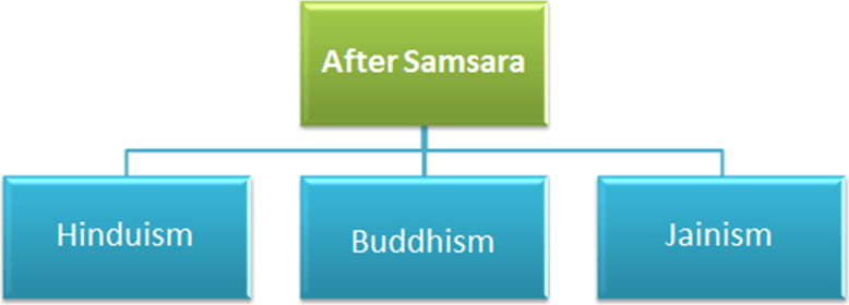 After Samsara belongs to three religions Hinduism, Buddhisam and Jainism