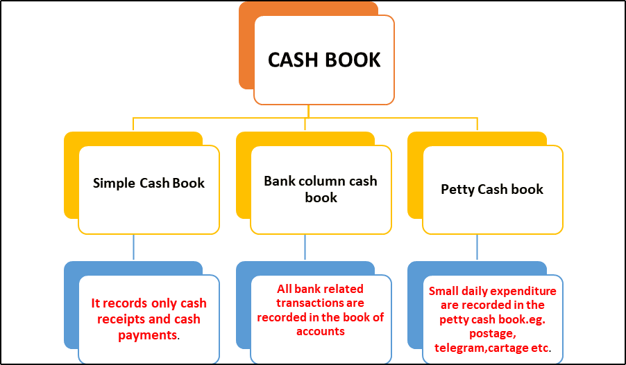 Types of Cash Book