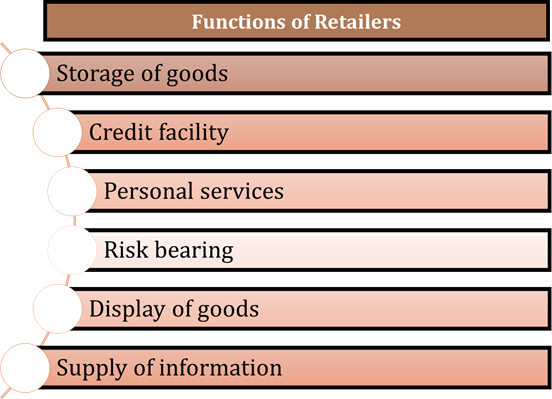 Image of Functions of Retailers