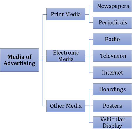 Image of media of Advertising