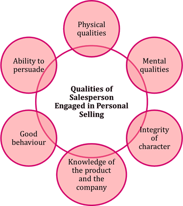 Image of Qualities of salesperson engaged in personal selling