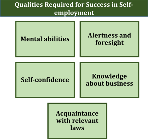 Qualities required for success in self-employment