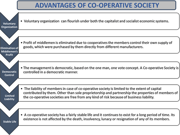 Advantages of co-operative society