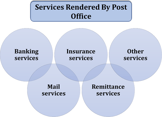 Services rendered by post office