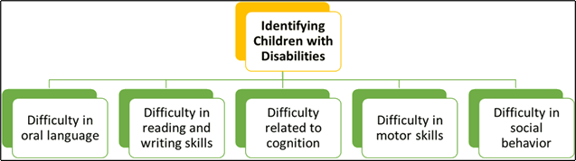 Identifying Children with Disabilities