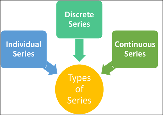 Types of Series