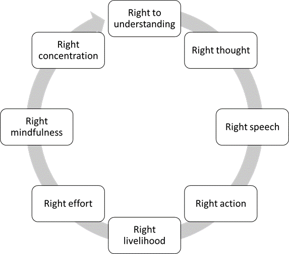 Image of eight fold path