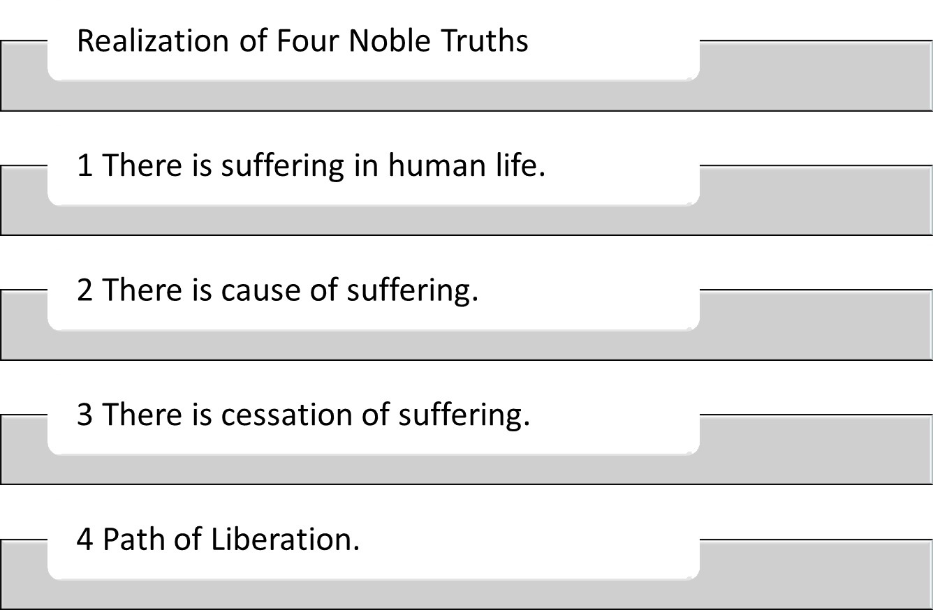 Image of four noble truths of Buddha philosophy