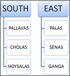 South and East
