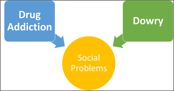 Some other social problems