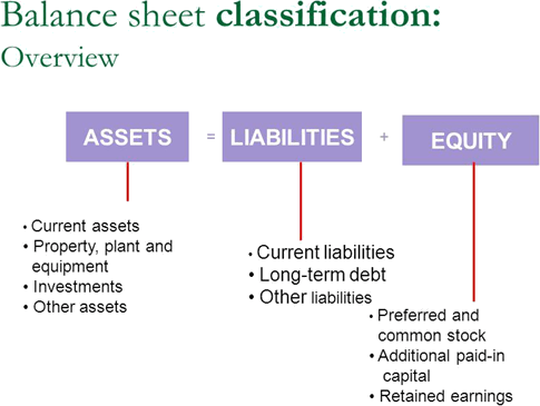 Image of classification of assets and liabilities