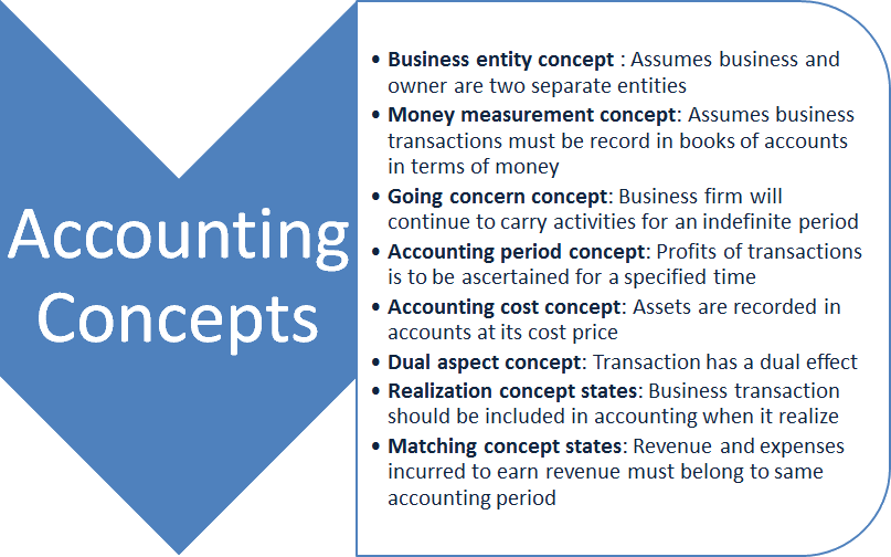 Image of Accounting Concepts Summary