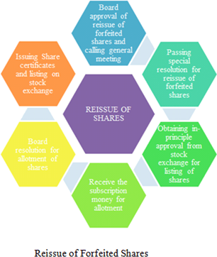table of Reissue of Forfeited Shares