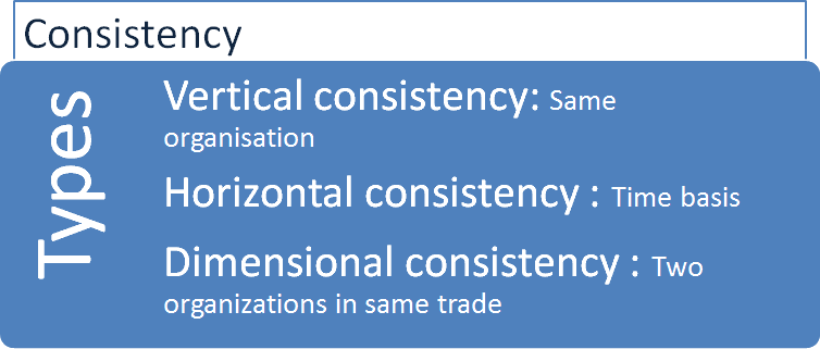 Image of Types of consistency