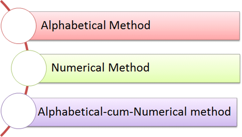 Image of Methods of coding Materials