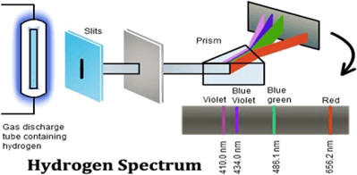 Image of Line spectrum of H atom