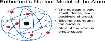 Image of Rutherford's nuclear model