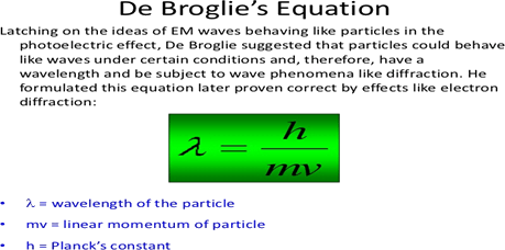 Wave particle duality and de Broglie relationship