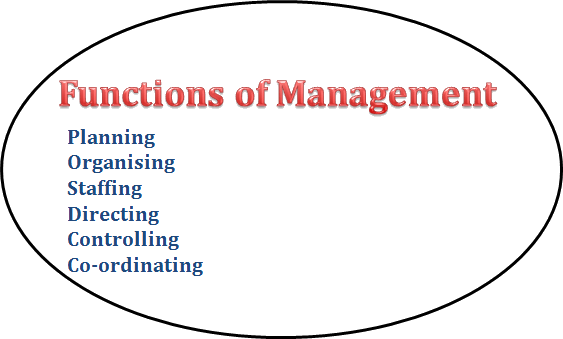 The Functions of Management in image