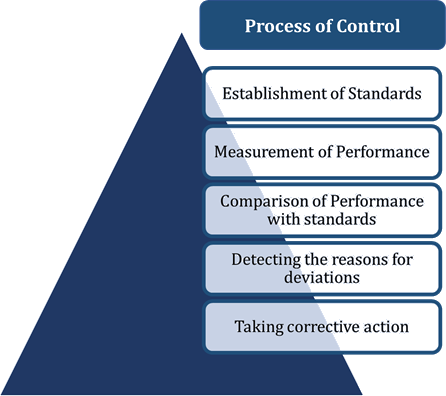 Image of Process of control