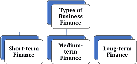 Image of Types of Business Finance