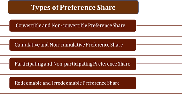 Types Of Preference Share