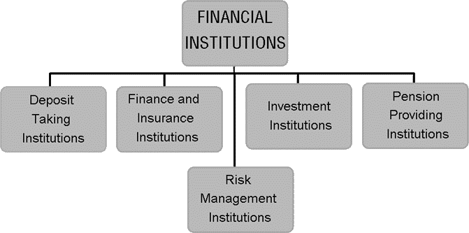 Image of financial institutions