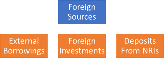Image of Foreign Source