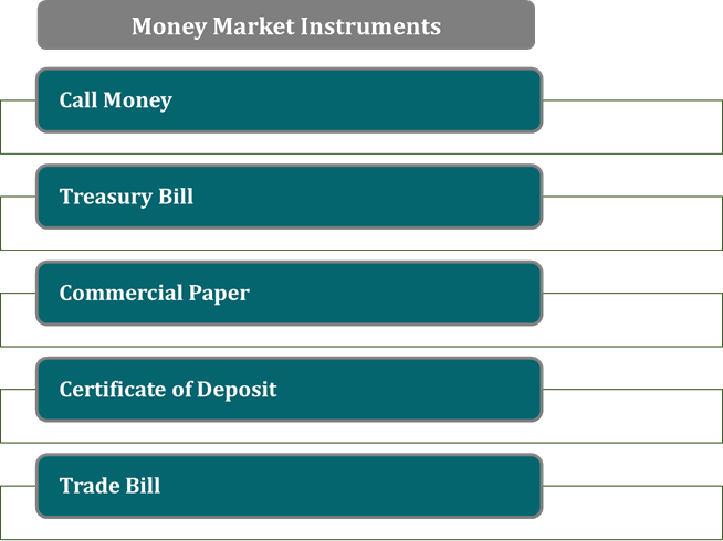 Image of Money Market Instruments