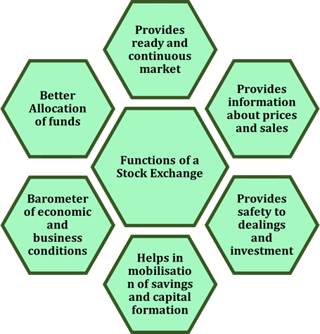 Image of Functions Of a Stock Exchange